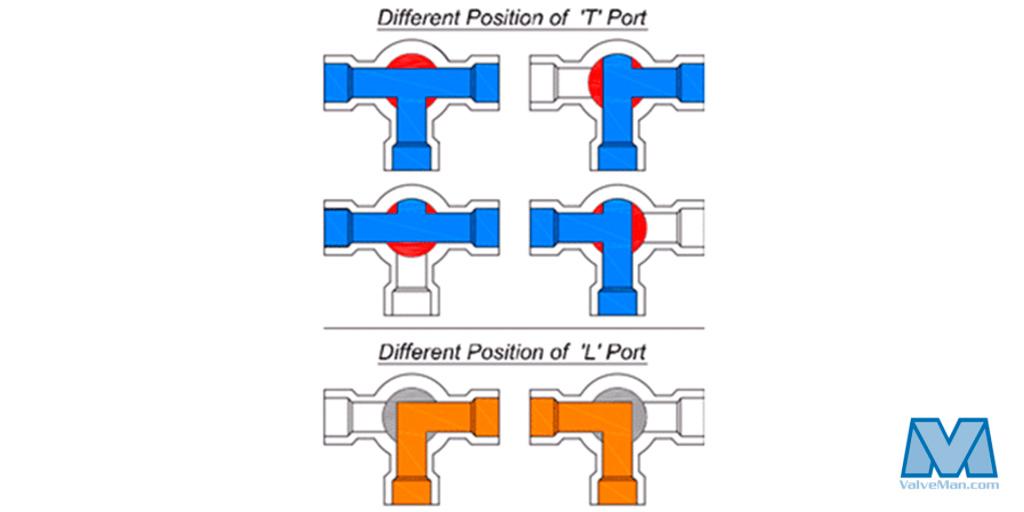 Understanding T Port Vs L Port Directional Flows Valveman Com